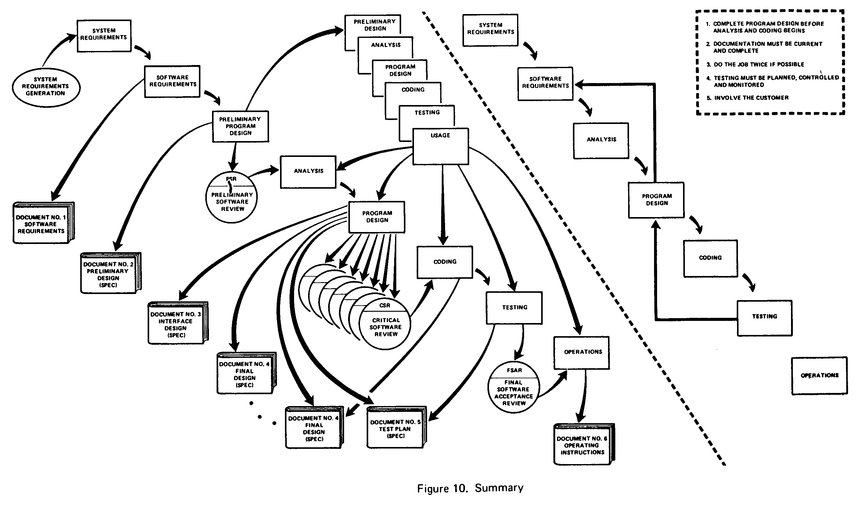 Royce 1970 - Managing the development of large software systems: concepts and techniques
