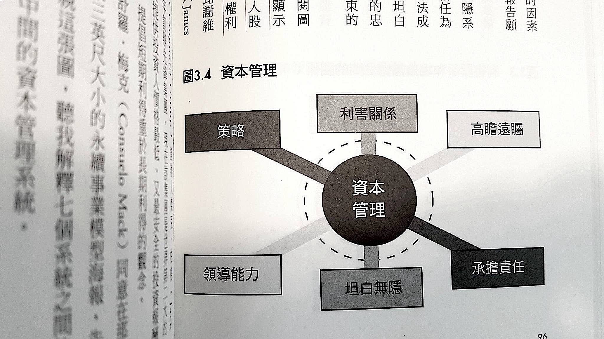 永續事業模型 (model of a sustainable business)
