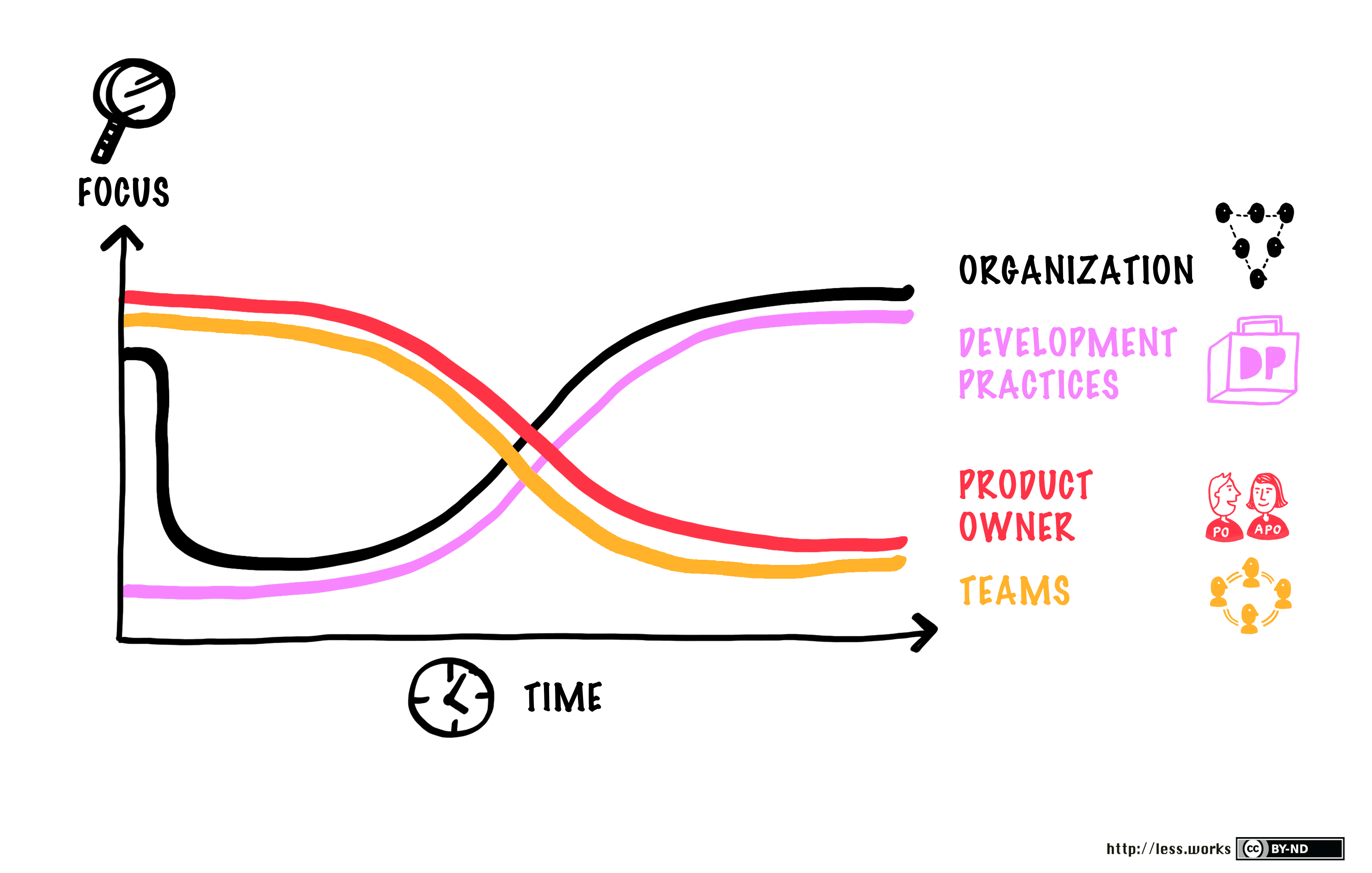 Scrum Master focus over time (from LeSS)