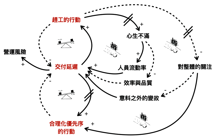 《目標》§1--§3 Causal Loop Diagram (All)