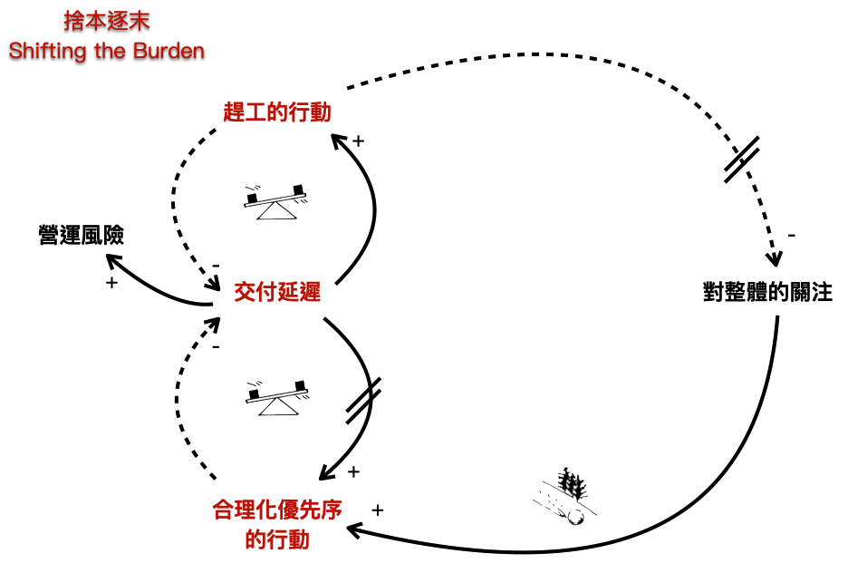 《目標》§1--§3 Causal Loop Diagram (Part 2)